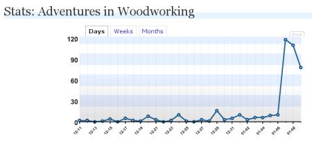 woodstats