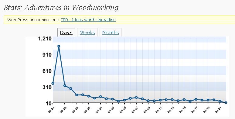 woodstats2